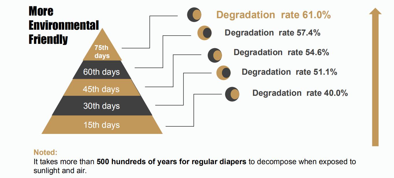 bamboo biodegradable diaper